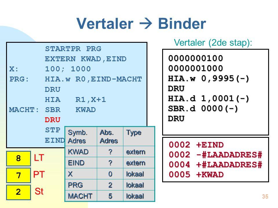 35 Vertaler  Binder STARTPR PRG EXTERN KWAD,EIND X: 100; 1000 PRG: HIA.w R0,EIND-MACHT DRU HIA R1,X+1 MACHT: SBR KWAD DRU STP EINDPR Vertaler (2de stap): Symb.