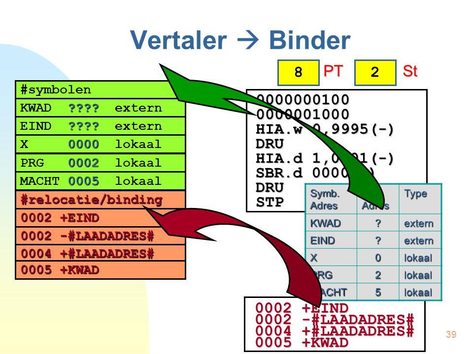 39 Vertaler  Binder 8 PT PT 00000001000000001000 HIA.w 0,9995(-) DRU HIA.d 1,0001(-) SBR.d 0000(-) DRU STP 2 St St 0002 +EIND 0002 -#LAADADRES# 0004