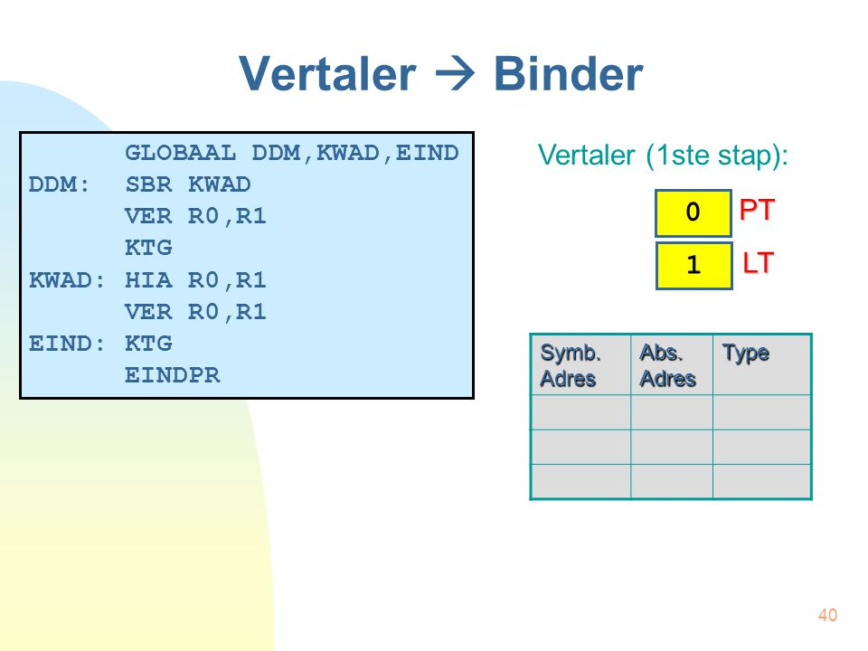 40 Vertaler  Binder GLOBAAL DDM,KWAD,EIND DDM: SBR KWAD VER R0,R1 KTG KWAD: HIA R0,R1 VER R0,R1 EIND: KTG EINDPR Vertaler (1ste stap): Symb. Adres Ab