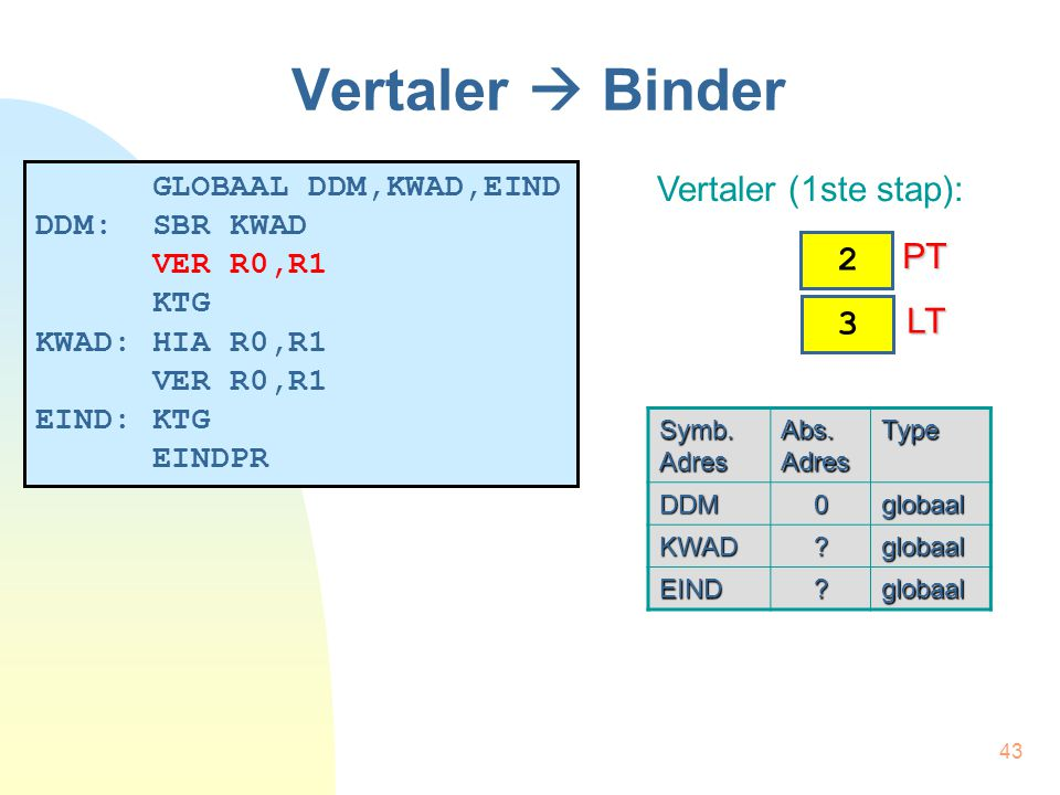 43 Vertaler  Binder GLOBAAL DDM,KWAD,EIND DDM: SBR KWAD VER R0,R1 KTG KWAD: HIA R0,R1 VER R0,R1 EIND: KTG EINDPR Vertaler (1ste stap): Symb. Adres Ab