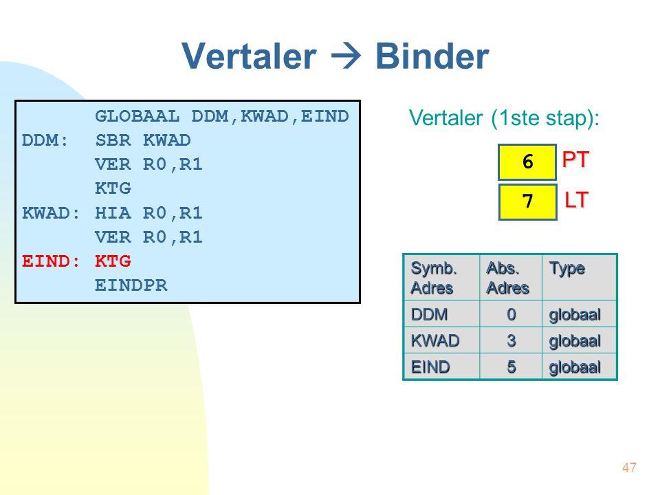 47 Symb. Adres Abs. Adres Type DDM0globaal KWAD3globaal EIND globaal Symb.