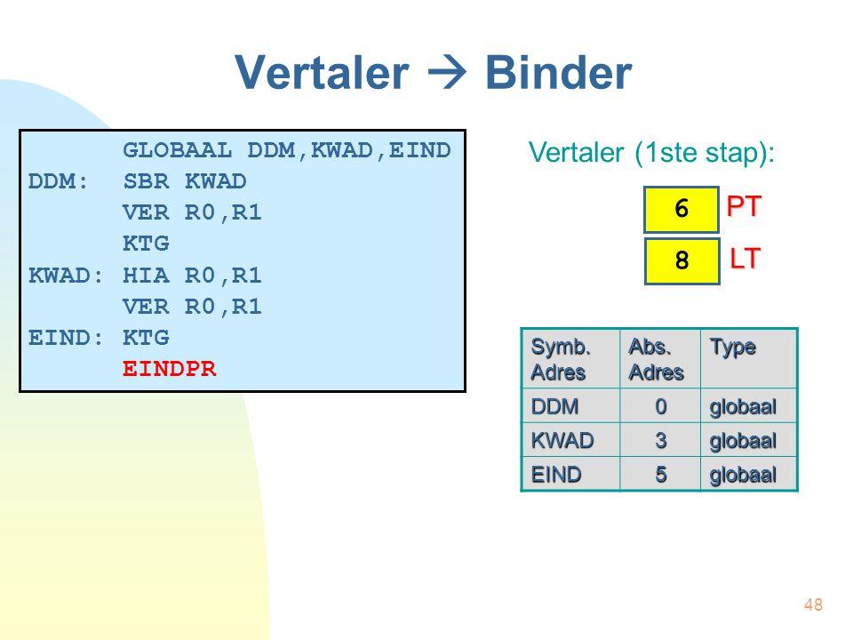 48 Vertaler  Binder GLOBAAL DDM,KWAD,EIND DDM: SBR KWAD VER R0,R1 KTG KWAD: HIA R0,R1 VER R0,R1 EIND: KTG EINDPR Vertaler (1ste stap): Symb. Adres Ab