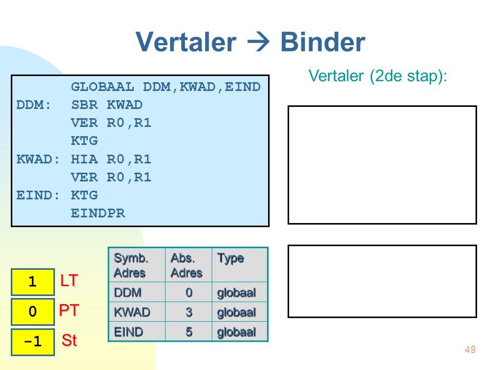 49 Vertaler  Binder Vertaler (2de stap): 0 PT PT 1 LT LT St St GLOBAAL DDM,KWAD,EIND DDM: SBR KWAD VER R0,R1 KTG KWAD: HIA R0,R1 VER R0,R1 EIND: KTG EINDPR Symb.