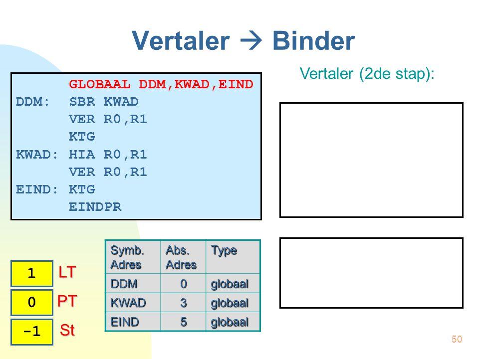 50 Vertaler  Binder Vertaler (2de stap): 0 PT PT 1 LT LT St St GLOBAAL DDM,KWAD,EIND DDM: SBR KWAD VER R0,R1 KTG KWAD: HIA R0,R1 VER R0,R1 EIND: KTG EINDPR Symb.