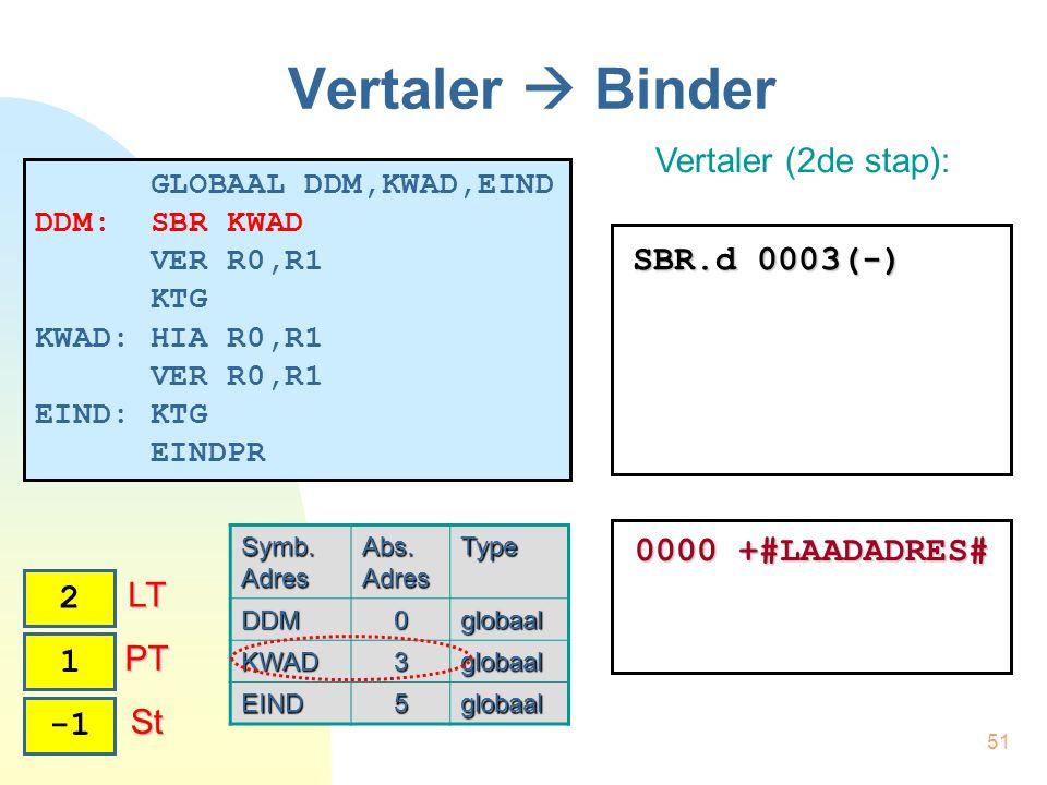 51 Vertaler  Binder Vertaler (2de stap): 0 PT PT 2 LT LT 1 SBR.d 0003(-) St St 0000 +#LAADADRES# GLOBAAL DDM,KWAD,EIND DDM: SBR KWAD VER R0,R1 KTG KWAD: HIA R0,R1 VER R0,R1 EIND: KTG EINDPR Symb.