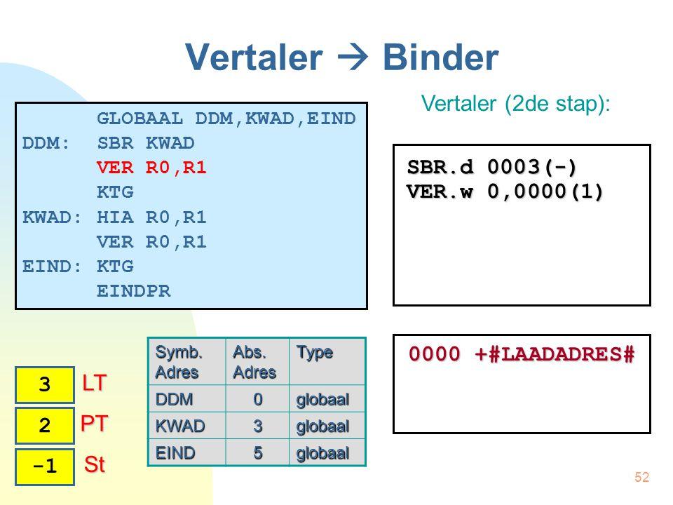 52 Vertaler  Binder Vertaler (2de stap): 1 PT PT 3 LT LT 2 SBR.d 0003(-) VER.w 0,0000(1) St St 0000 +#LAADADRES# GLOBAAL DDM,KWAD,EIND DDM: SBR KWAD VER R0,R1 KTG KWAD: HIA R0,R1 VER R0,R1 EIND: KTG EINDPR Symb.