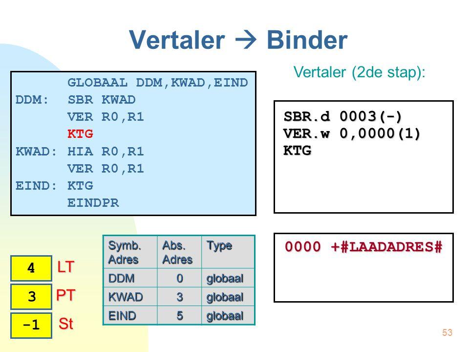 53 Vertaler  Binder Vertaler (2de stap): 2 PT PT 4 LT LT 3 SBR.d 0003(-) VER.w 0,0000(1) KTG St St 0000 +#LAADADRES# GLOBAAL DDM,KWAD,EIND DDM: SBR KWAD VER R0,R1 KTG KWAD: HIA R0,R1 VER R0,R1 EIND: KTG EINDPR Symb.