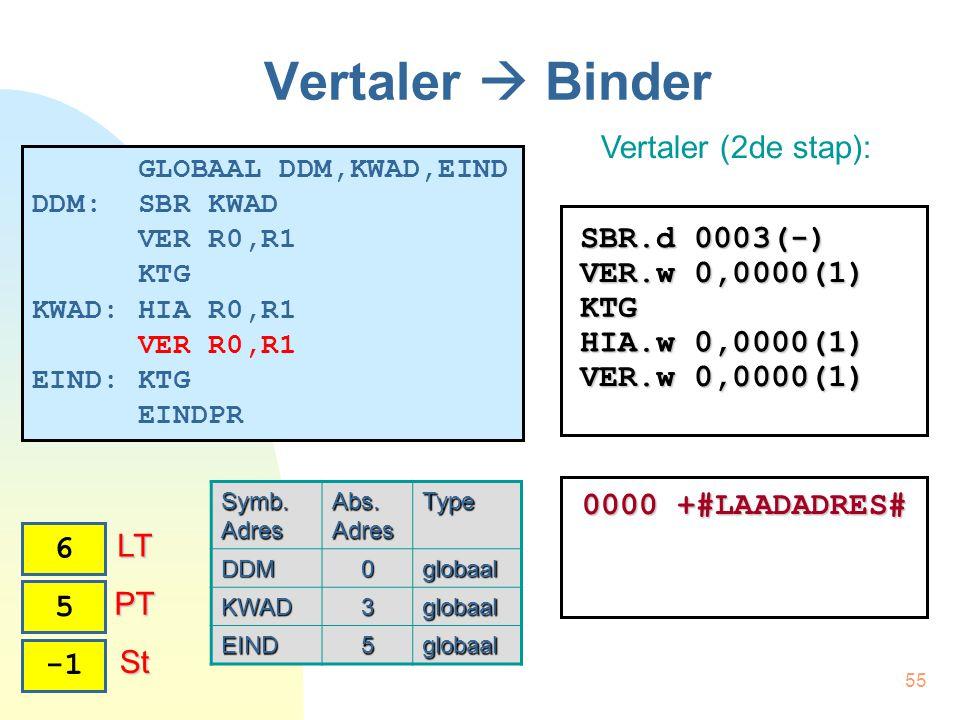 55 Vertaler  Binder Vertaler (2de stap): 4 PT PT 6 LT LT 5 SBR.d 0003(-) VER.w 0,0000(1) KTG HIA.w 0,0000(1) VER.w 0,0000(1) St St 0000 +#LAADADRES# GLOBAAL DDM,KWAD,EIND DDM: SBR KWAD VER R0,R1 KTG KWAD: HIA R0,R1 VER R0,R1 EIND: KTG EINDPR Symb.