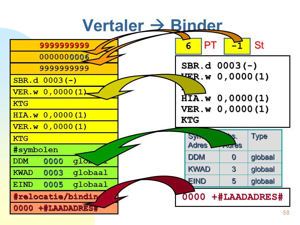 58 Vertaler  Binder 6 PT PT SBR.d 0003(-) VER.w 0,0000(1) KTG HIA.w 0,0000(1) VER.w 0,0000(1) KTG St St 0000 +#LAADADRES# Symb. Adres Abs. Adres Type