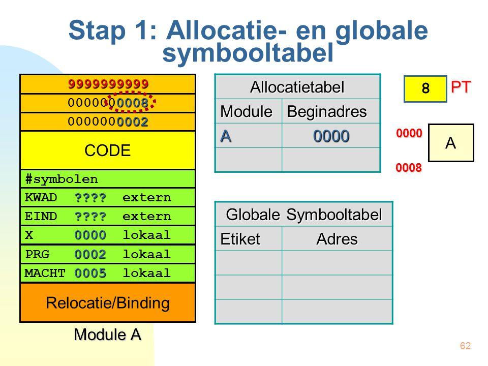 62 Allocatietabel ModuleBeginadres Stap 1: Allocatie- en globale symbooltabel 0008 0000000008 0002 0000000002 9999999999 #symbolen ???? KWAD ???? exte