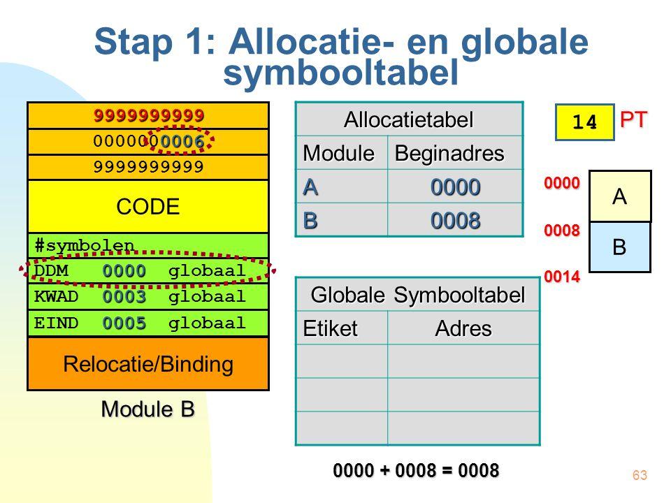 63 Stap 1: Allocatie- en globale symbooltabel #symbolen 0000 DDM 0000 globaal 0003 KWAD 0003 globaal 0005 EIND 0005 globaal 0006 0000000006 9999999999