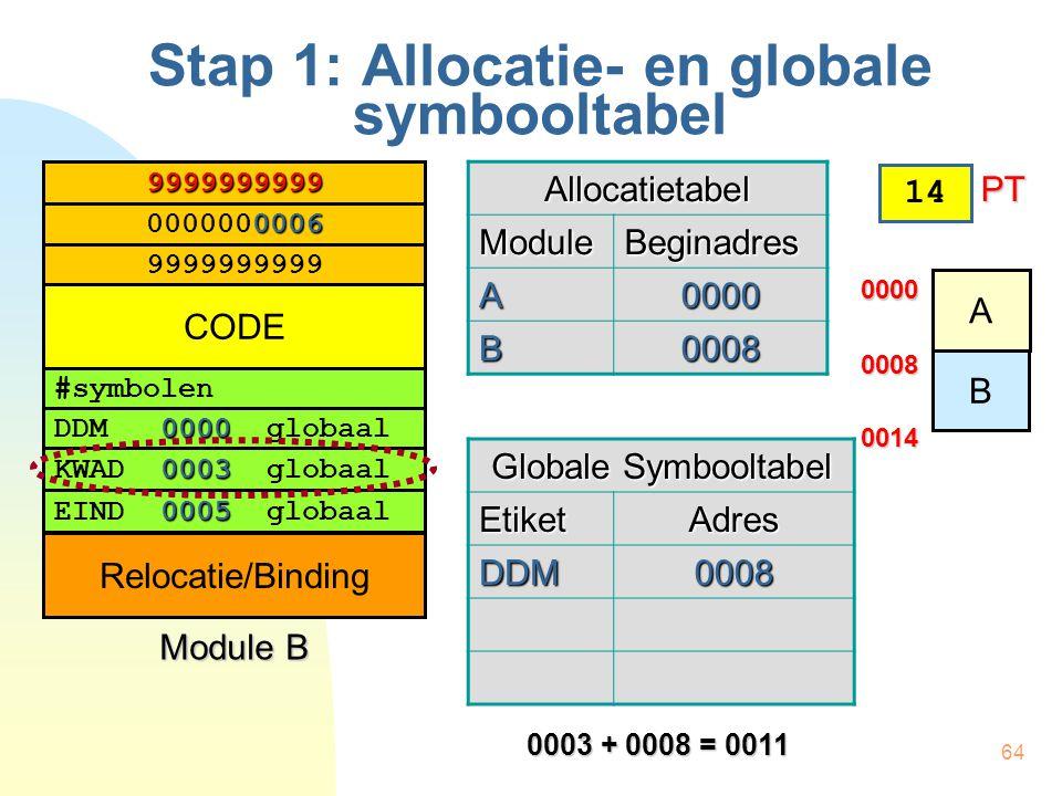 64 Stap 1: Allocatie- en globale symbooltabel #symbolen 0000 DDM 0000 globaal 0003 KWAD 0003 globaal 0005 EIND 0005 globaal 0006 0000000006 9999999999