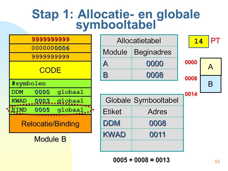 65 Stap 1: Allocatie- en globale symbooltabel #symbolen 0000 DDM 0000 globaal 0003 KWAD 0003 globaal 0005 EIND 0005 globaal 0006 0000000006 9999999999