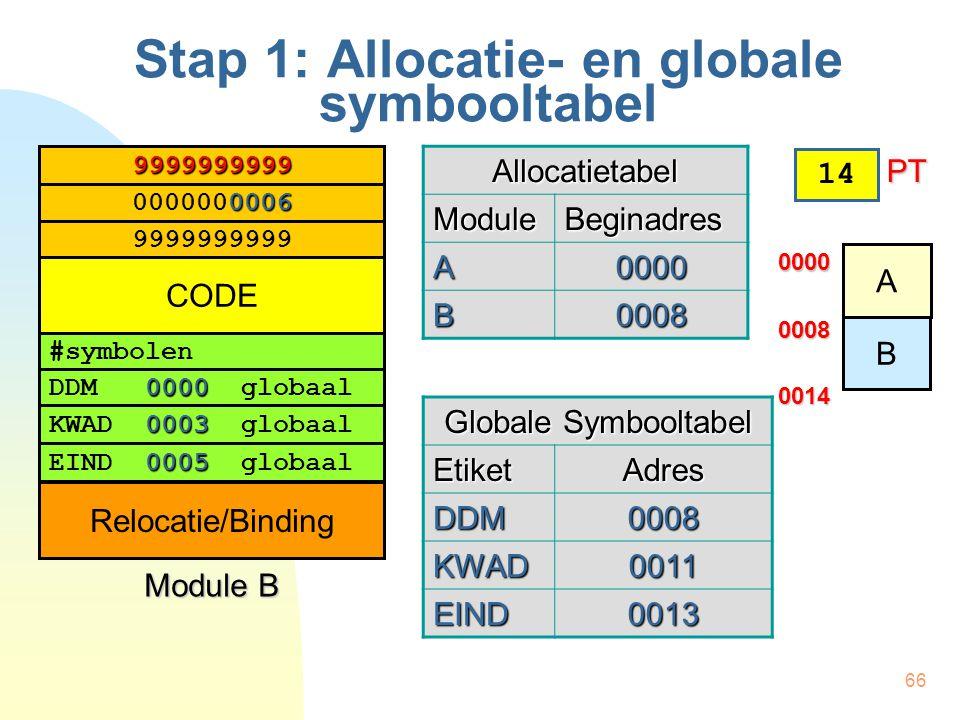 66 Stap 1: Allocatie- en globale symbooltabel #symbolen 0000 DDM 0000 globaal 0003 KWAD 0003 globaal 0005 EIND 0005 globaal 0006 0000000006 9999999999