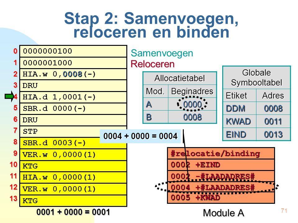 71 Stap 2: Samenvoegen, reloceren en binden 0000000100 0008 HIA.w 0,0008(-) HIA.d 1,0001(-) DRU 0000001000 SBR.d 0000(-) DRU STP SBR.d 0003(-) KTG VER.w 0,0000(1) HIA.w 0,0000(1) VER.w 0,0000(1) KTG #relocatie/binding 0002 +EIND 0002 -#LAADADRES# 0004 +#LAADADRES# 0005+KWAD 0005 +KWAD Module A Globale Symbooltabel EtiketAdres DDM0008 KWAD0011 EIND0013 012345678910111213 0001 + 0000 = 0001 Samenvoegen RelocerenAllocatietabelMod.Beginadres A0000 B0008 0004 + 0000 = 0004