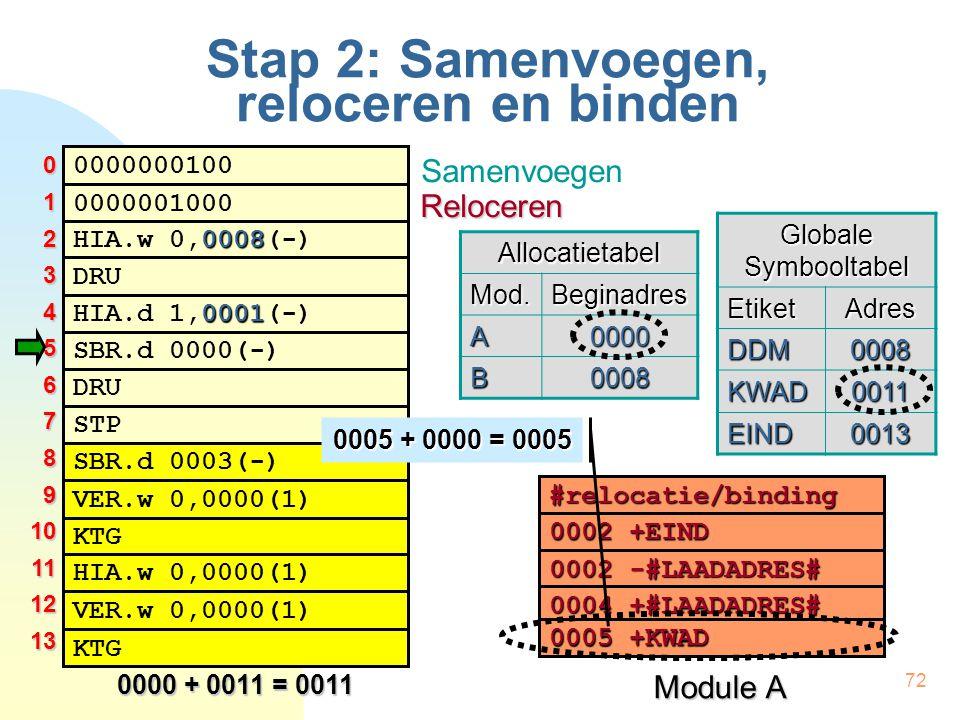 72 Stap 2: Samenvoegen, reloceren en binden 0000000100 0008 HIA.w 0,0008(-) 0001 HIA.d 1,0001(-) DRU 0000001000 SBR.d 0000(-) DRU STP SBR.d 0003(-) KTG VER.w 0,0000(1) HIA.w 0,0000(1) VER.w 0,0000(1) KTG #relocatie/binding 0002 +EIND 0002 -#LAADADRES# 0004 +#LAADADRES# 0005+KWAD 0005 +KWAD Module A Globale Symbooltabel EtiketAdres DDM0008 KWAD0011 EIND0013 012345678910111213 0000 + 0011 = 0011 Samenvoegen RelocerenAllocatietabelMod.Beginadres A0000 B0008 0005 + 0000 = 0005