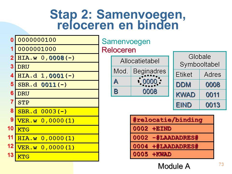 73 Stap 2: Samenvoegen, reloceren en binden 0000000100 0008 HIA.w 0,0008(-) 0001 HIA.d 1,0001(-) DRU 0000001000 0011 SBR.d 0011(-) DRU STP SBR.d 0003(-) KTG VER.w 0,0000(1) HIA.w 0,0000(1) VER.w 0,0000(1) KTG #relocatie/binding 0002 +EIND 0002 -#LAADADRES# 0004 +#LAADADRES# 0005+KWAD 0005 +KWAD Module A Globale Symbooltabel EtiketAdres DDM0008 KWAD0011 EIND0013 012345678910111213 Samenvoegen RelocerenAllocatietabelMod.Beginadres A0000 B0008