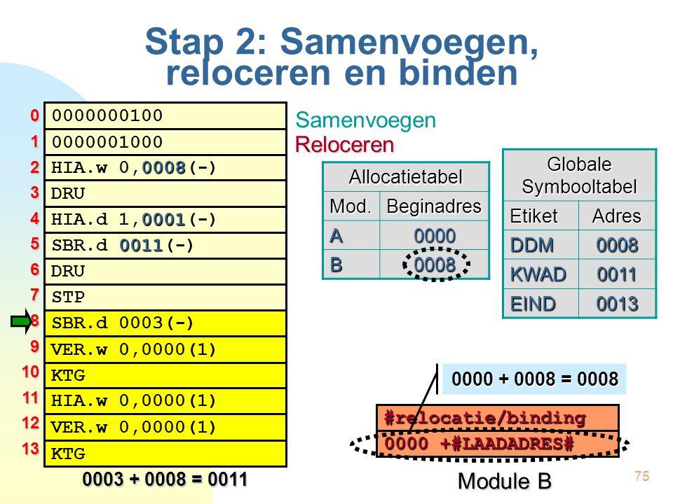 75 Stap 2: Samenvoegen, reloceren en binden 0000000100 0008 HIA.w 0,0008(-) 0001 HIA.d 1,0001(-) DRU 0000001000 0011 SBR.d 0011(-) DRU STP SBR.d 0003(-) KTG VER.w 0,0000(1) HIA.w 0,0000(1) VER.w 0,0000(1) KTG Globale Symbooltabel EtiketAdres DDM0008 KWAD0011 EIND0013 012345678910111213 Module B #relocatie/binding 0000 +#LAADADRES# 0003 + 0008 = 0011 Samenvoegen RelocerenAllocatietabelMod.Beginadres A0000 B0008 0000 + 0008 = 0008