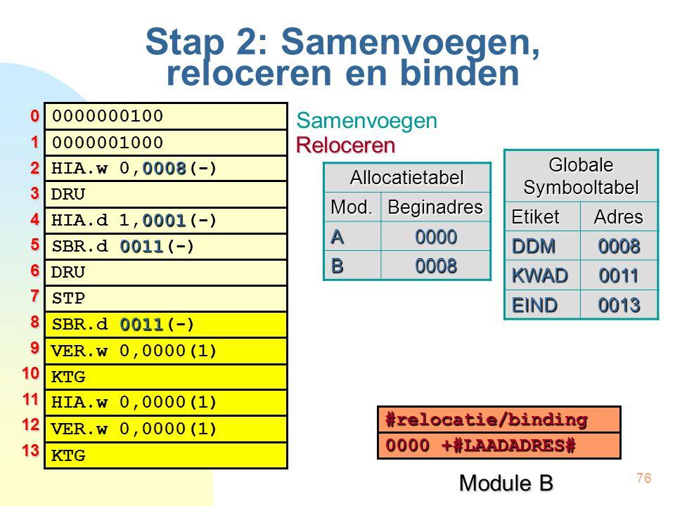 76 Stap 2: Samenvoegen, reloceren en binden 0000000100 0008 HIA.w 0,0008(-) 0001 HIA.d 1,0001(-) DRU 0000001000 0011 SBR.d 0011(-) DRU STP 0011 SBR.d 0011(-) KTG VER.w 0,0000(1) HIA.w 0,0000(1) VER.w 0,0000(1) KTG Module B Globale Symbooltabel EtiketAdres DDM0008 KWAD0011 EIND0013 012345678910111213 #relocatie/binding 0000 +#LAADADRES# Samenvoegen RelocerenAllocatietabelMod.Beginadres A0000 B0008