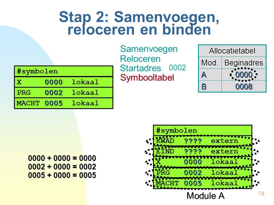 78 Stap 2: Samenvoegen, reloceren en binden Module A #symbolen ???? KWAD ???? extern ???? EIND ???? extern 0000 X 0000 lokaal 0002 PRG 0002 lokaal 000