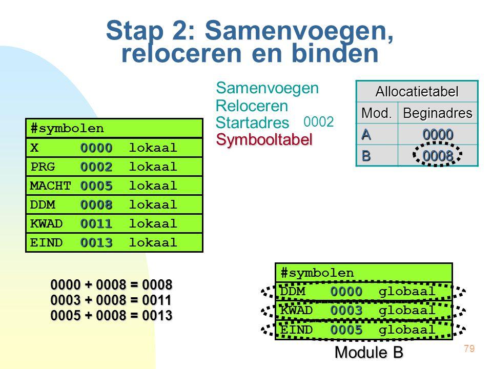 79 Stap 2: Samenvoegen, reloceren en binden Allocatietabel Mod.Beginadres A0000 B0008 #symbolen 0000 X 0000 lokaal 0002 PRG 0002 lokaal 0005 MACHT 000