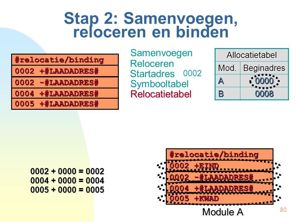80 Stap 2: Samenvoegen, reloceren en binden Samenvoegen Reloceren #relocatie/binding 0002 +EIND 0002 -#LAADADRES# 0004 +#LAADADRES# 0005+KWAD 0005 +KWAD Module A Startadres Symbooltabel Allocatietabel Mod.Beginadres A0000 B0008 0002 + 0000 = 0002 0004 + 0000 = 0004 0005 + 0000 = 0005 #relocatie/binding 0002 +#LAADADRES# 0002 -#LAADADRES# 0004 +#LAADADRES# 0005+#LAADADRES# 0005 +#LAADADRES# Relocatietabel 0002
