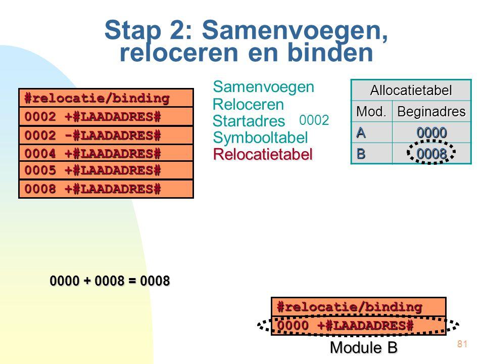 81 Stap 2: Samenvoegen, reloceren en binden Samenvoegen Reloceren Startadres Symbooltabel Allocatietabel Mod.Beginadres A0000 B0008 0000 + 0008 = 0008 #relocatie/binding 0002 +#LAADADRES# 0002 -#LAADADRES# 0004 +#LAADADRES# 0005+#LAADADRES# 0005 +#LAADADRES# Relocatietabel Module B #relocatie/binding 0000 +#LAADADRES# 0008+#LAADADRES# 0008 +#LAADADRES# 0002