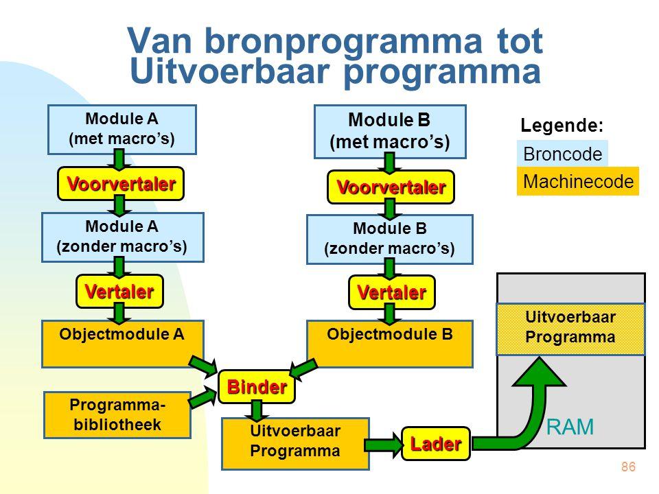 86 RAM Van bronprogramma tot Uitvoerbaar programma Module A (met macro's) Module B (met macro's) Module A (zonder macro's) Objectmodule A Voorvertaler Vertaler Binder Uitvoerbaar Programma Module B (zonder macro's) Objectmodule B Voorvertaler Vertaler Programma- bibliotheek Lader Uitvoerbaar Programma Broncode Machinecode Legende: