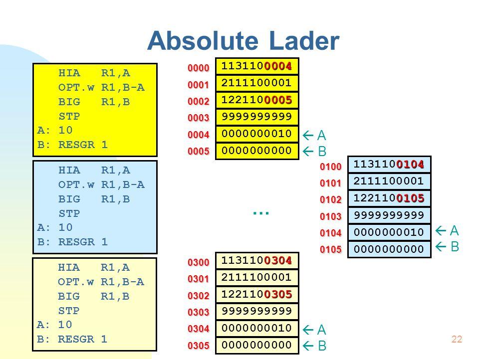 23 Absolute Lader Lader kan programma niet wijzigen Oplossing:  Vertaler moet correcte adressen genereren  Programmeur  Vertaler: Te laden vanaf XXX LAADGR laadadres  Vertaler-directief LAADGR laadadres  Vertaler:  Stap 1: PT  Laadadres (i.p.v.