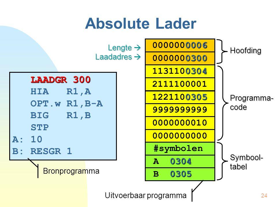 25 Absolute Lader LAADGR 300 HIA R1,A OPT.w R1,B-A BIG R1,B STP A: 10 B: RESGR 1 LAADGR 100 HIA R1,A OPT.w R1,B-A BIG R1,B STP A: 10 B: RESGR 1 HIA R1,A OPT.w R1,B-A BIG R1,B STP A: 10 B: RESGR 1 0004 1131100004 0005 1221100005 2111100001 0006 0000000006 0000 0000000000 … 0104 1131100104 0105 1221100105 2111100001 0006 0000000006 0100 0000000100 … 0304 1131100304 0305 1221100305 2111100001 0006 0000000006 0300 0000000300 … Vertale r