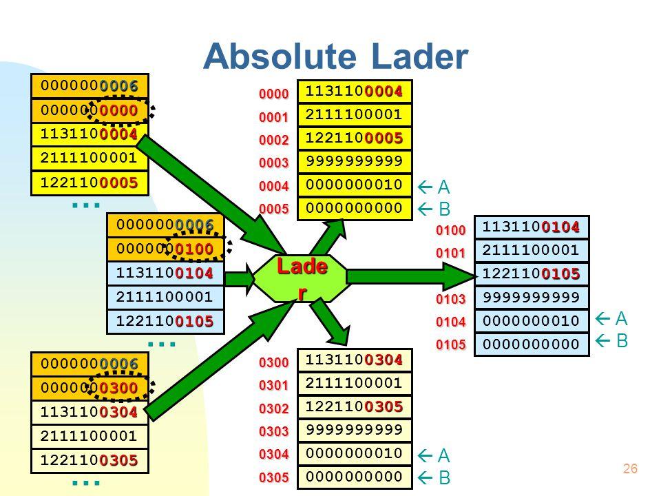 27 Absolute Lader Algoritme  Lengte inlezen  Opeenvolgende getallen inlezen  opeenvolgende geheugenplaatsen  Start uitvoering | Absolute Lader | Aantal  R2 | Adres  R1 LEZ | Lengte HIA R2,R0 LUS: VGL.w R2,0 VSP KLG,0 | Start LEZ | Instr BIG R0,0(R1+) AFT.w R2,1 SPR LUS EINDPR LEZ | Laadadres HIA R3,R0  Laadadres inlezen (begin bij Laadadres)  Sprong  Laadadres | Laadadres  R3 HIA R1,R0 (R3)
