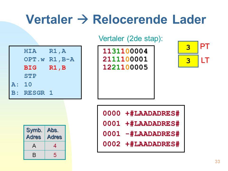 34 Vertaler  Relocerende Lader HIA R1,A OPT.w R1,B-A BIG R1,B STP A: 10 B: RESGR 1 3 PT PT 4 LT LT Symb.