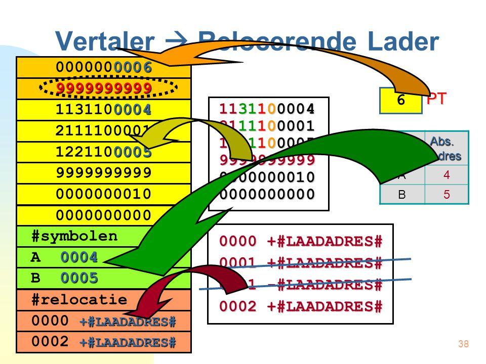 39 Relocerende Lader Twee stappen:  Stap 1:  Uitvoerbaar programma letterlijk  geheugen  Stap 2: Relocatie-stap:  Adressen aanpassen