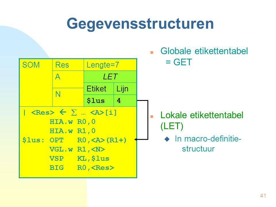 41 Gegevensstructuren Globale etikettentabel = GET Lokale etikettentabel (LET)  In macro-definitie- structuur SOMResLengte=7 ALET EtiketLijn N $lus4 |   … [i] HIA.w R0,0 HIA.w R1,0 $lus:OPT R0, (R1+) VGL.w R1, VSP KL,$lus BIG R0,