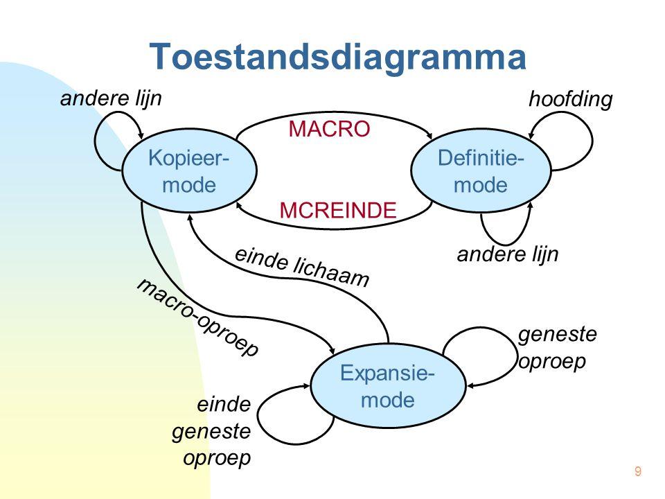 9 Toestandsdiagramma Kopieer- mode Definitie- mode Expansie- mode hoofding andere lijn MACRO MCREINDE andere lijn macro-oproep einde lichaam geneste oproep einde geneste oproep