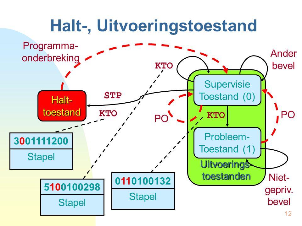 12 Halt-, Uitvoeringstoestand Halt- toestand Uitvoerings- toestanden STP KTO Ander bevel Programma- onderbreking 3001111200 Stapel Probleem- Toestand