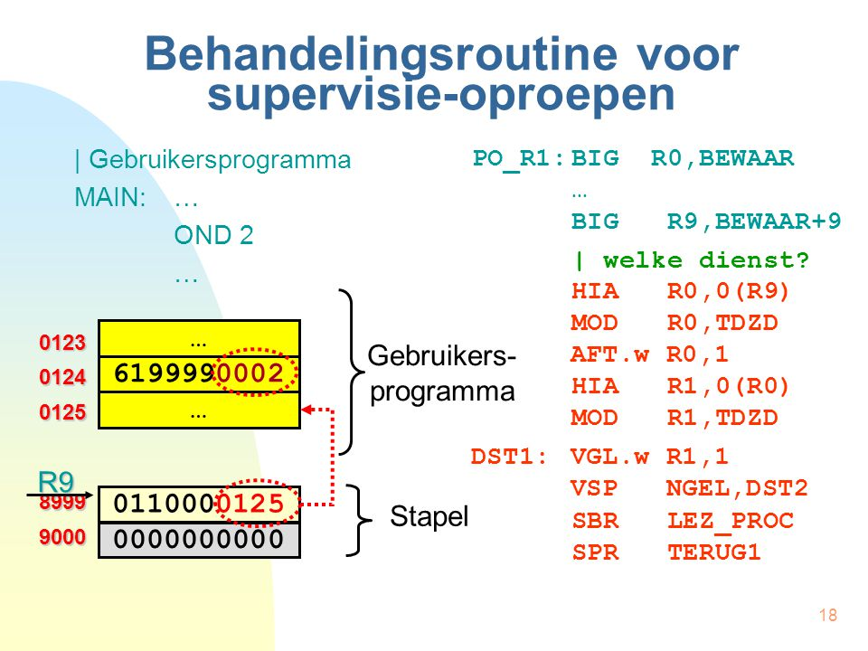 18 Behandelingsroutine voor supervisie-oproepen | Gebruikersprogramma MAIN:… OND 2 … PO_R1:BIG R0,BEWAAR … BIG R9,BEWAAR+9 | welke dienst? 0123 0125 0