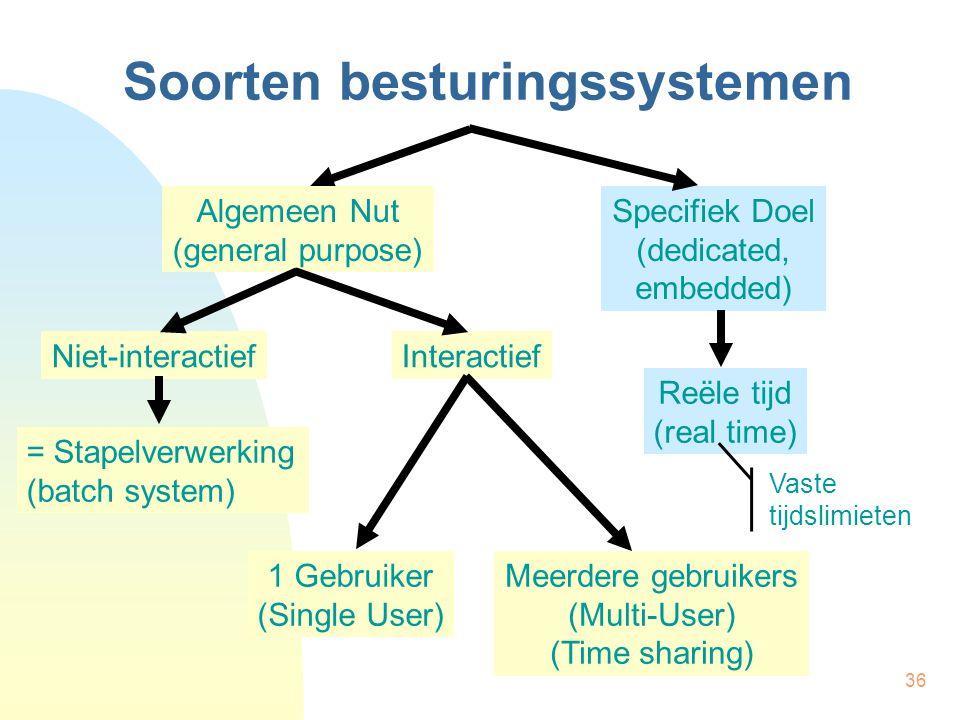 36 Soorten besturingssystemen Algemeen Nut (general purpose) Specifiek Doel (dedicated, embedded) Niet-interactiefInteractief 1 Gebruiker (Single User