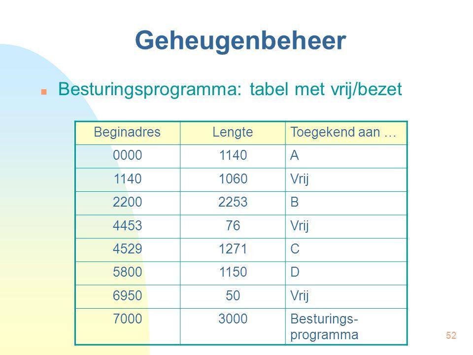 52 Geheugenbeheer Besturingsprogramma: tabel met vrij/bezet BeginadresLengteToegekend aan … 00001140A 1060Vrij 22002253B 445376Vrij 45291271C 58001150