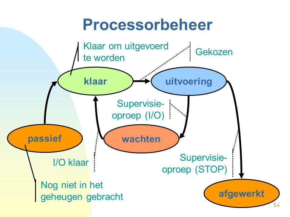 54 Processorbeheer afgewerkt klaar wachten uitvoering passief Klaar om uitgevoerd te worden Nog niet in het geheugen gebracht I/O klaar Gekozen Superv