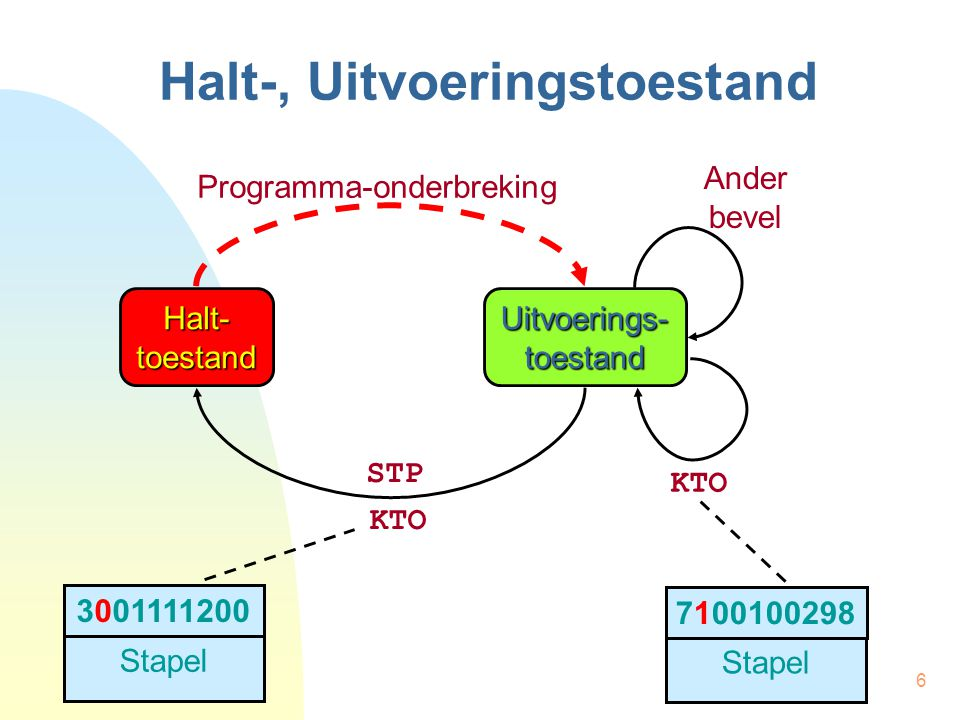 7 Halt-, Uitvoeringstoestand int * tedoen = (int *) –1; main() { /* twee taken te doen */ tedoen = &andere_taak; /* begin eerste taak */ … if (tedoen == (int *) –1) { /* stop */ } else { /* begin taak */ } MAIN:HIA.a R0,TAAK BIG R0,TEDOEN … | eerste taak … HIA R0,TEDOEN VGL.w R0,-1 VSP GEL,NIETS SPR 0(R0) NIETS:STP TEDOEN:-1