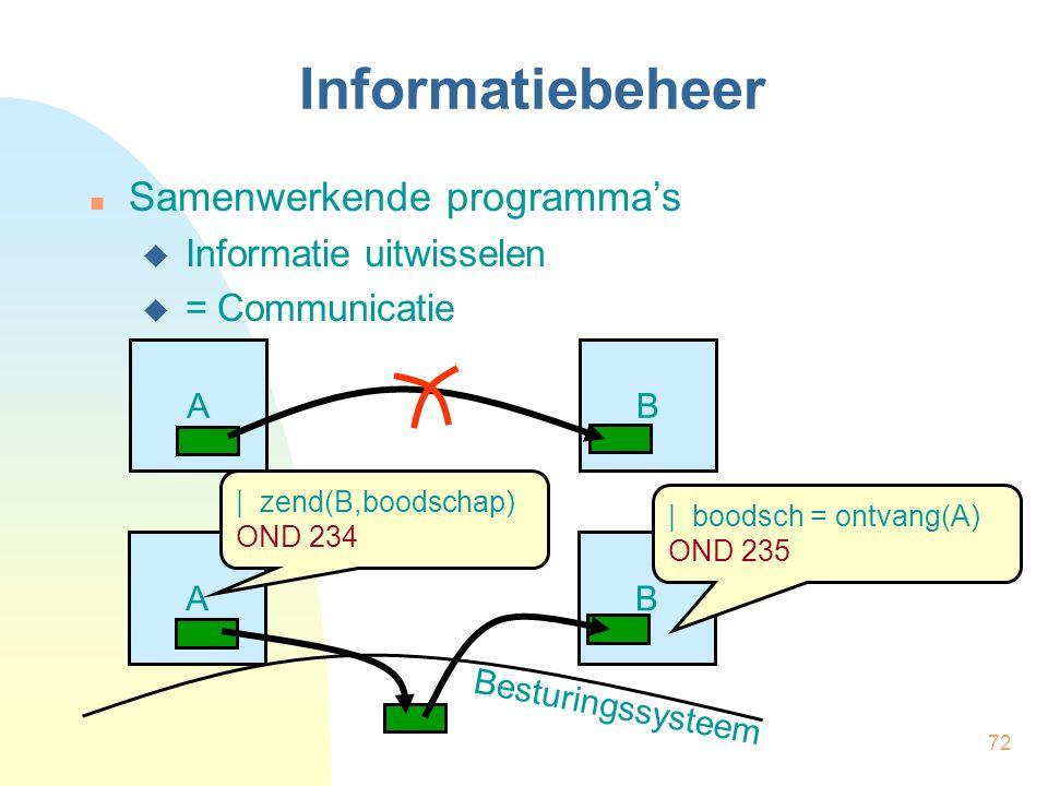72 Informatiebeheer Samenwerkende programma's  Informatie uitwisselen  = Communicatie AB AB | zend(B,boodschap) OND 234 | boodsch = ontvang(A) OND 2