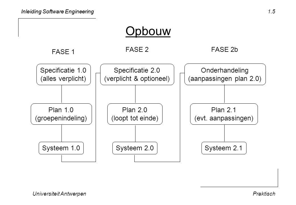 Inleiding Software Engineering Universiteit AntwerpenPraktisch 1.5 Opbouw Specificatie 1.0 (alles verplicht) Systeem 1.0 FASE 1 Specificatie 2.0 (verp