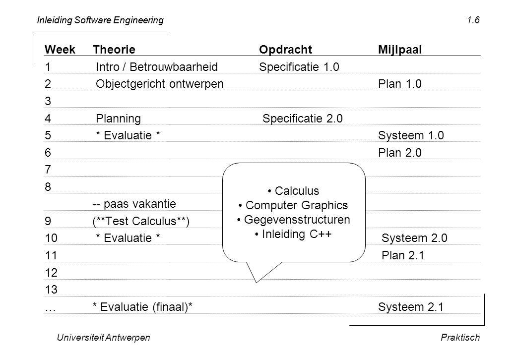 Inleiding Software Engineering Universiteit AntwerpenPraktisch 1.6 WeekTheorieOpdrachtMijlpaal 1 Intro / Betrouwbaarheid Specificatie 1.0 2 Objectgeri