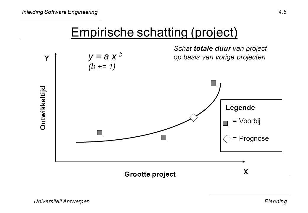 Inleiding Software Engineering Universiteit AntwerpenPlanning 4.5 Empirische schatting (project) Grootte project Ontwikkeltijd = Voorbij = Prognose Legende y = a x b (b ±= 1) Schat totale duur van project op basis van vorige projecten X Y