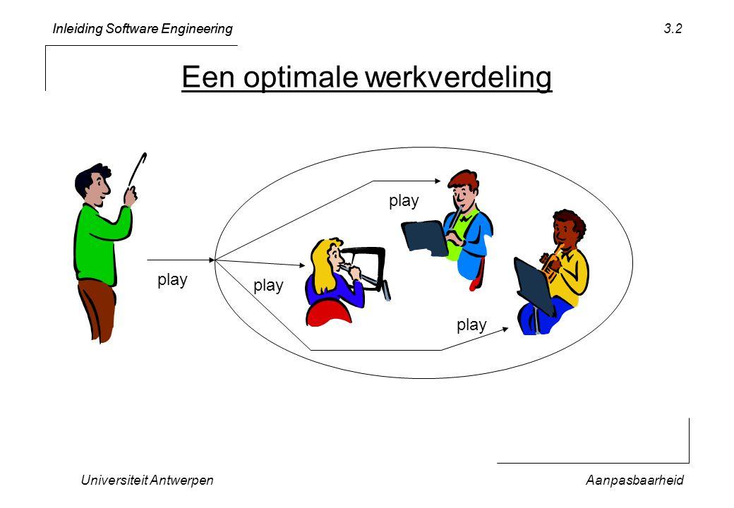 Inleiding Software Engineering Universiteit AntwerpenAanpasbaarheid 3.33 Conclusie Eerst moet je het doen –KISS principle: klein beginnen en langzaam groeien –tests lopen + contracten worden nageleefd Daarna moet je het goed doen –lage koppeling, hoge cohesie –model van het probleemdomein  en...