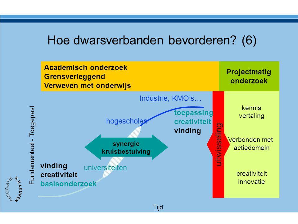 Hoe dwarsverbanden bevorderen? (6) kennis vertaling Verbonden met actiedomein creativiteit innovatie Projectmatig onderzoek uitwisseling vinding creat