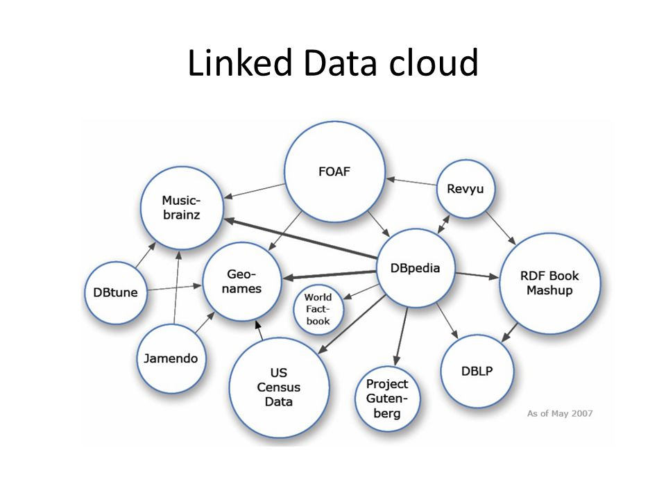Linked Data cloud
