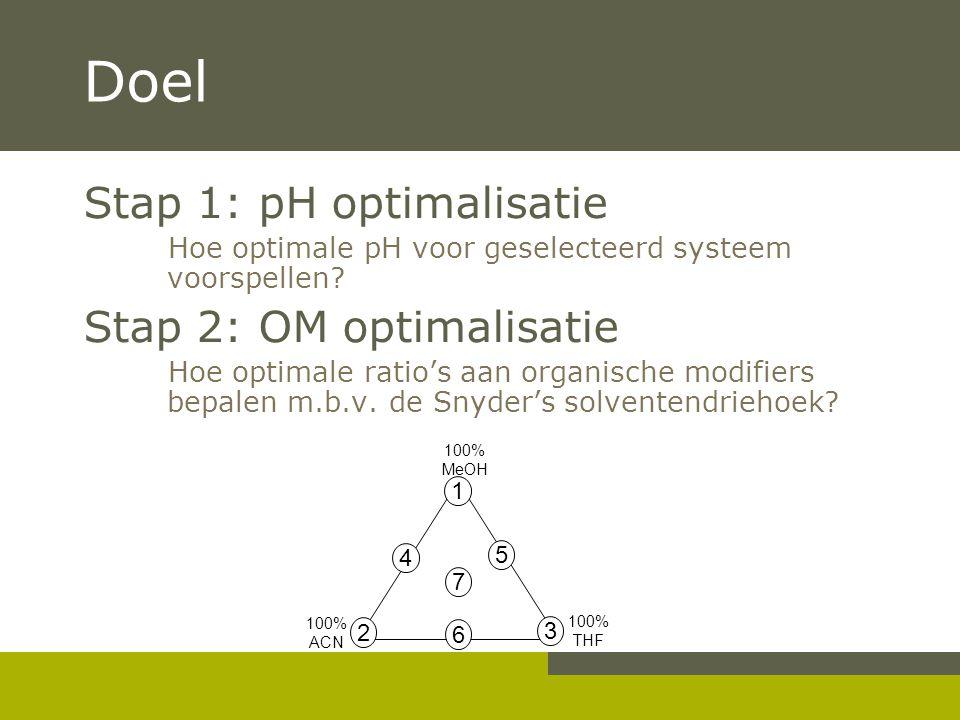 Doel Stap 1: pH optimalisatie Hoe optimale pH voor geselecteerd systeem voorspellen.