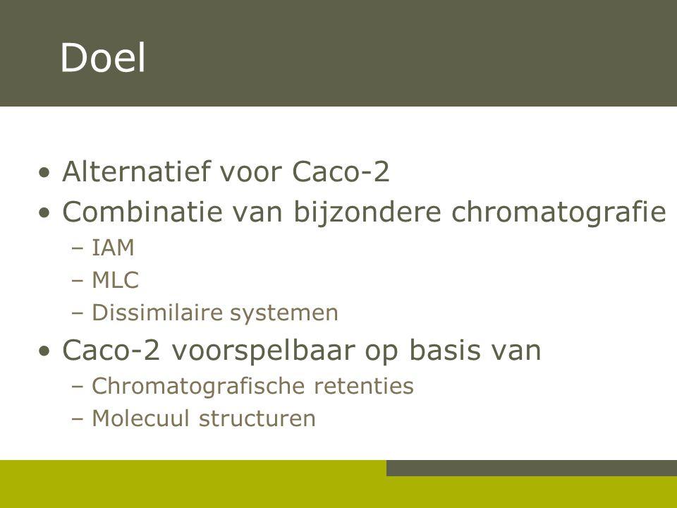 Doel Alternatief voor Caco-2 Combinatie van bijzondere chromatografie –IAM –MLC –Dissimilaire systemen Caco-2 voorspelbaar op basis van –Chromatografische retenties –Molecuul structuren